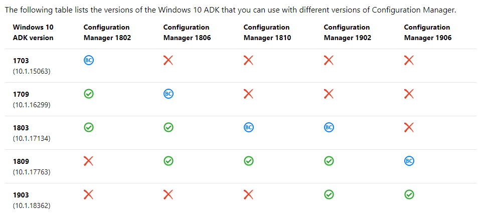 SCCM  Do I need to update the ADK?